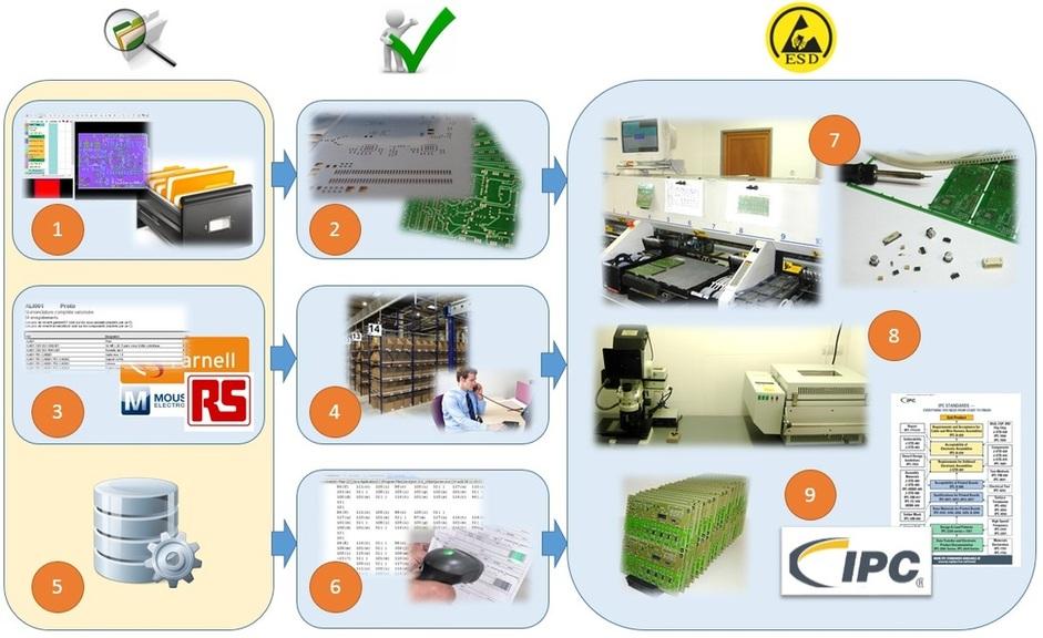 SNSE - Prototypage - Fabrication - PCBA